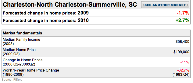 Home Prices Falling Further in 2010 – But not in Charleston?