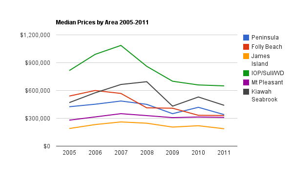 charleston-real-estate-median-price-2006-2011