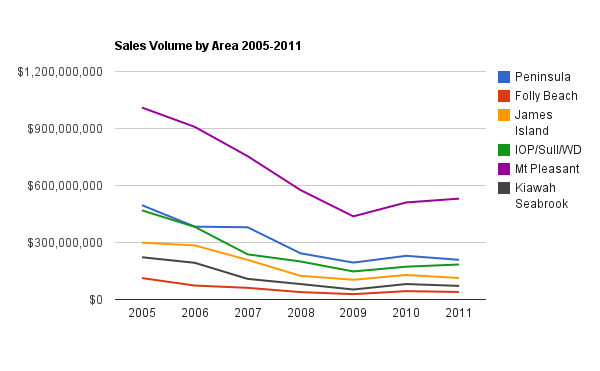 The Charleston Area Real Estate Market 2005-2011: The good, the bad, and the truly horrifying…